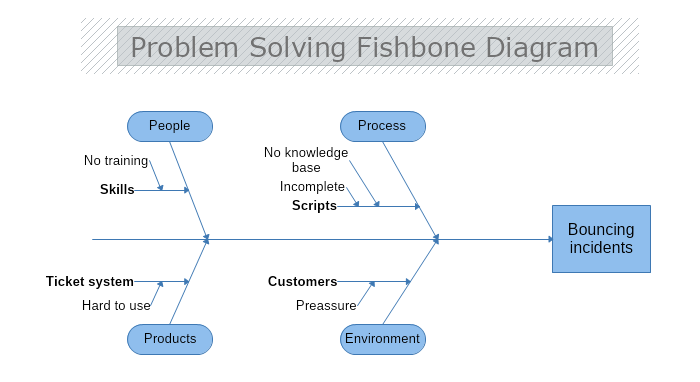 Problem Solving Fishbone Diagram