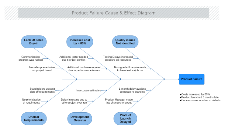 Product Failure Cause and Effect Diagram