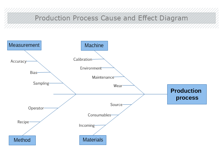 Production Process Cause and Effect Diagram