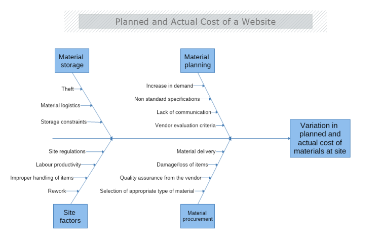 Planned And Actual Cost Of A Website Fishbone Diagram
