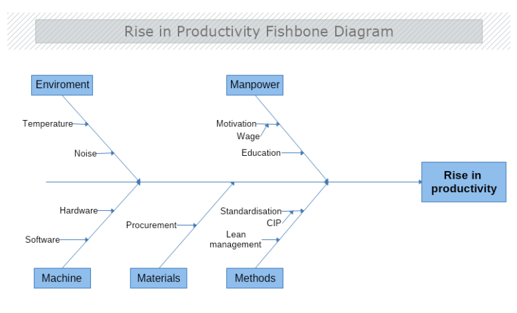 Rise In Productivity Cause And Effect Diagram