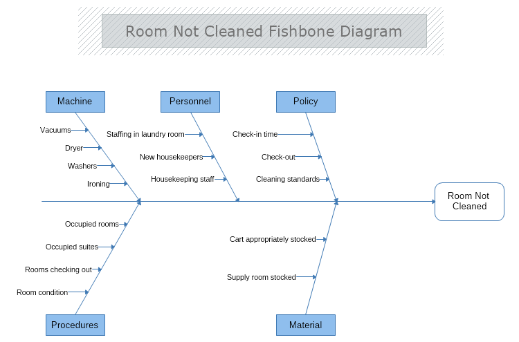 Room Not Cleaned Cause And Effect Diagram Mydraw
