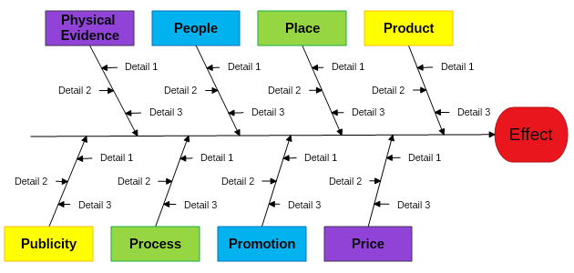 Cause and effect diagram mydraw managment industry fishbone diagram ccuart Choice Image