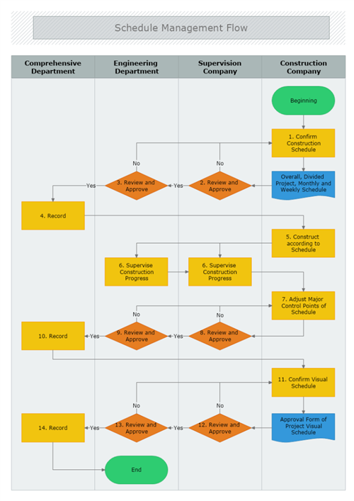 Cross Functional Diagram Mydraw