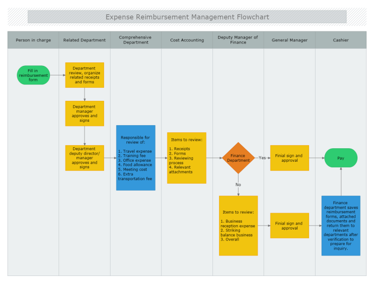expense reimbursement management flowchart mydraw visio diagram shapes