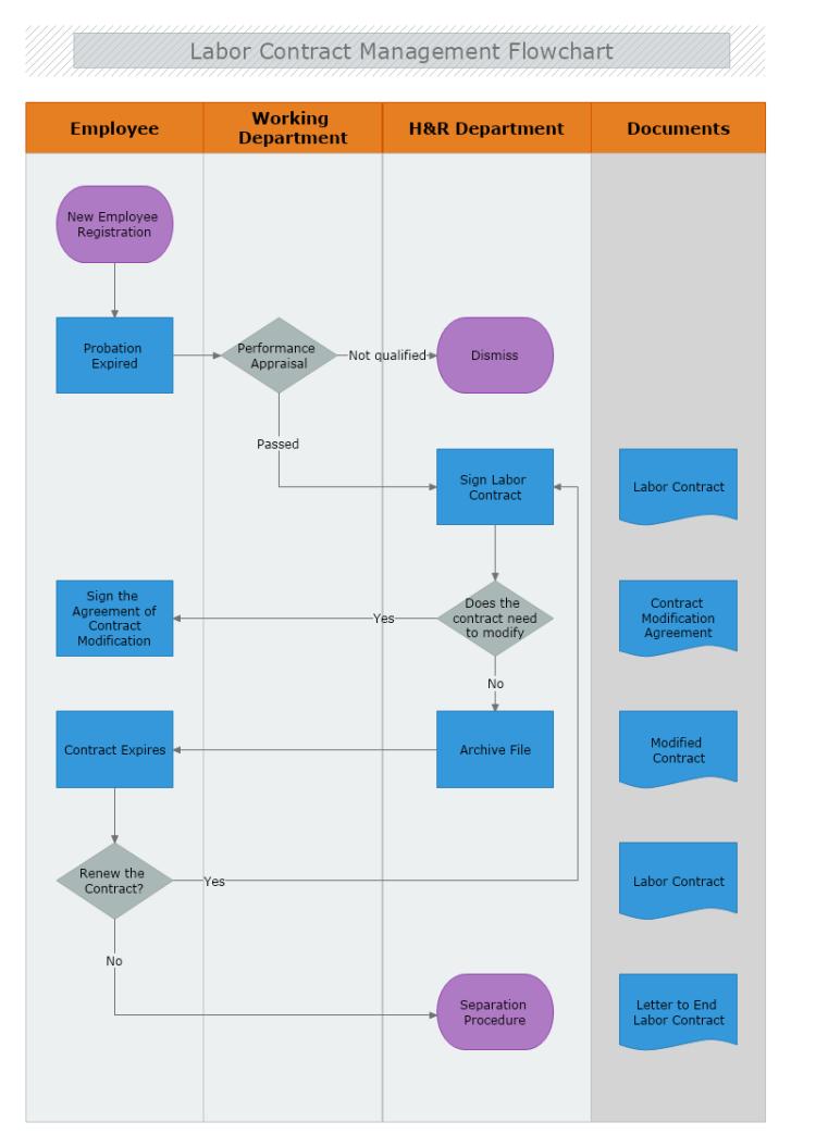 labor contract management flowchart
