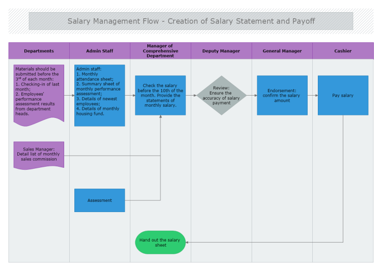 salary management flowchart