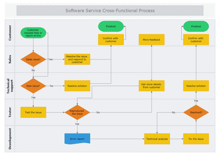 Software Service Cross Functional Process Mydraw