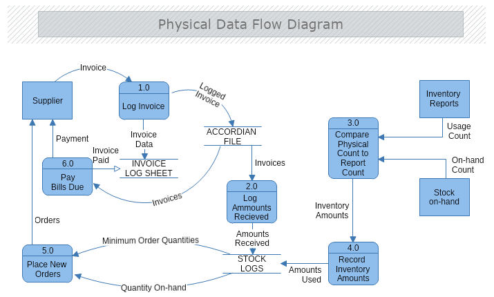 Data Flow Diagram Mydraw
