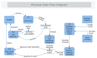 Data flow diagram mydraw physical data flow diagram ccuart Choice Image