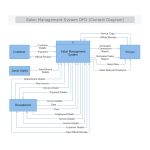 Salon Management System DFD Context Diagram thumb
