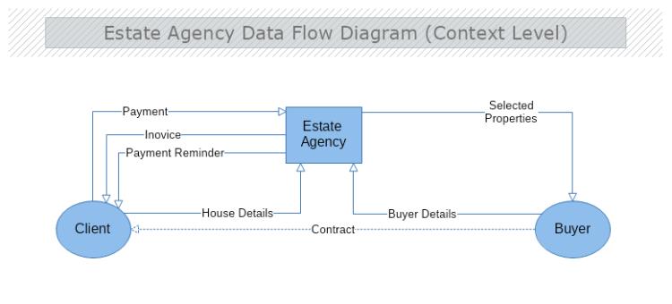 Estate Agency Context Data Flow Diagram Mydraw