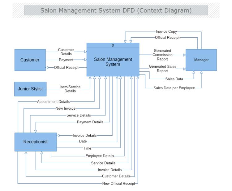 Salon Management System Context Data Flow Diagram