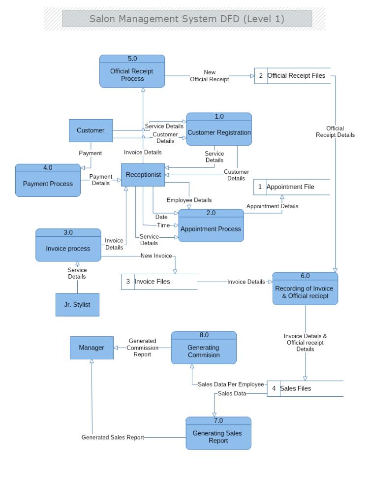 Salon Management System Data Flow Diagram Level 1