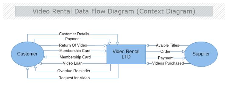 Video Rental Context Data Flow Diagram