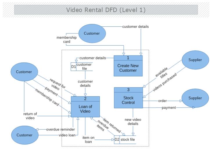 Video Rental Data Flow Diagram Level 1