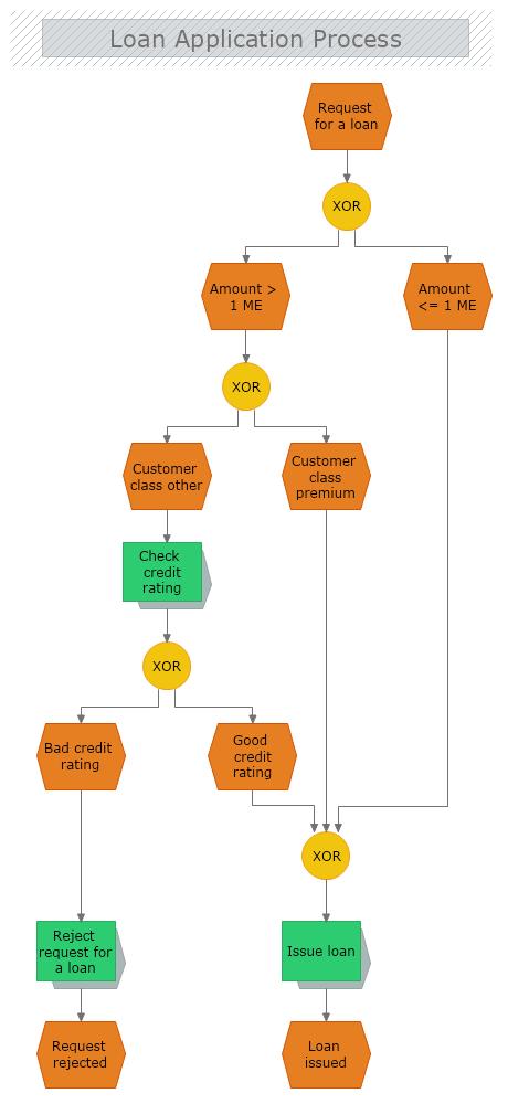 Loan Application Process Epc Diagram