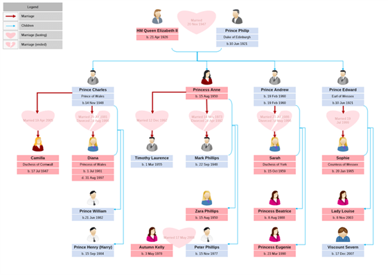 Family Tree Diagram Mydraw
