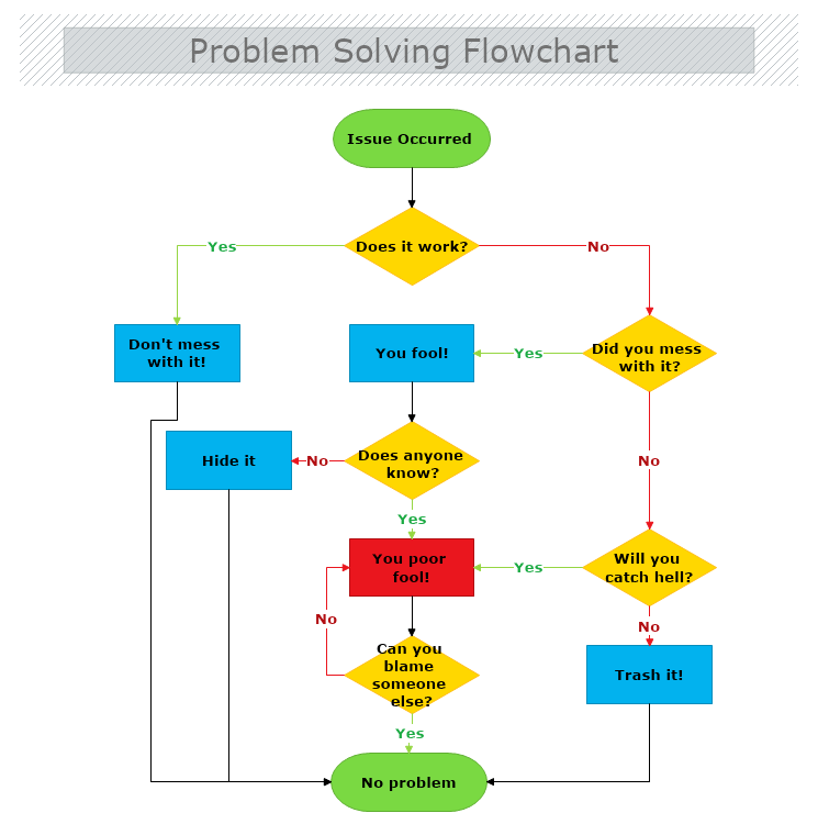 How To Draw A Flowchart Mydraw
