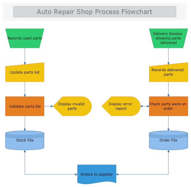Auto Repair Shop Process Flowchart