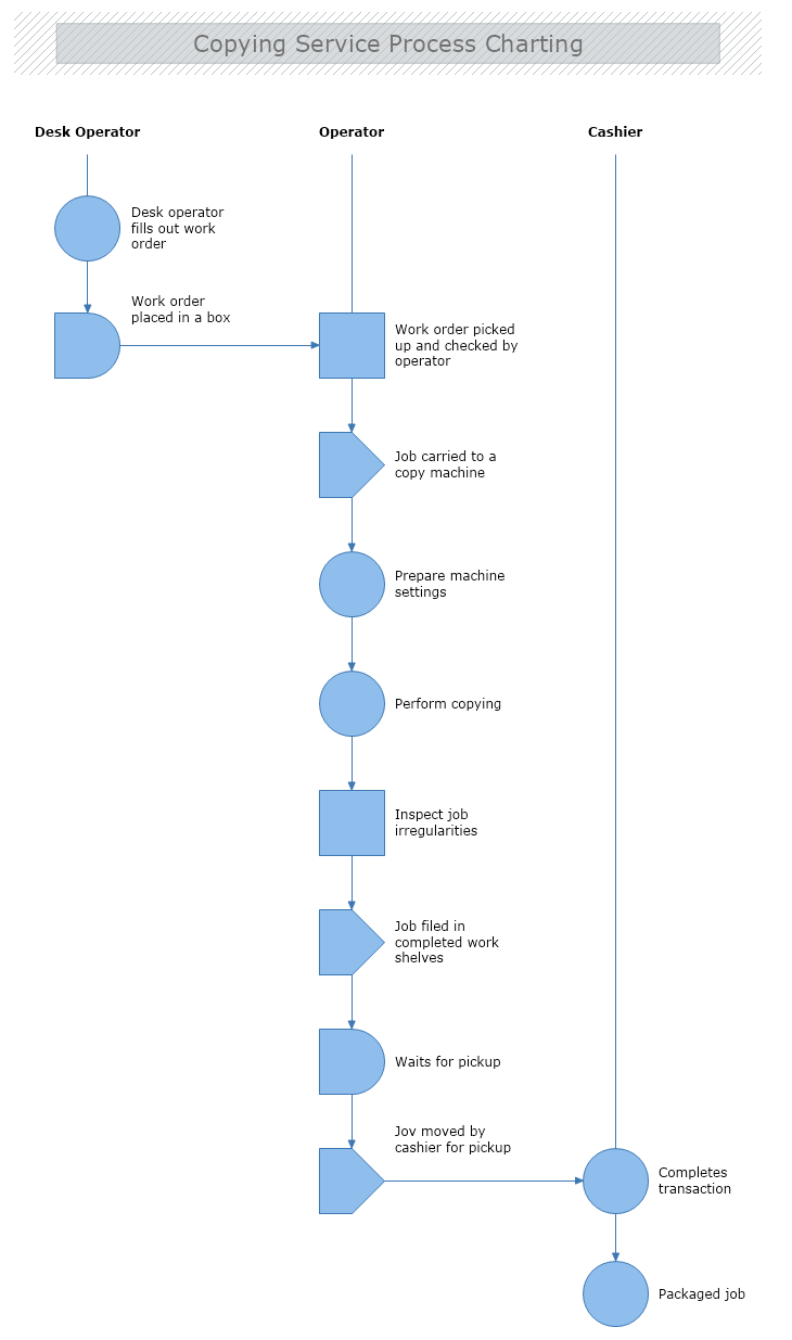 Copying Service    Process    Charting   MyDraw