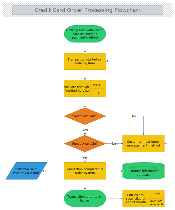 Credit Card Order Processing Flowchart