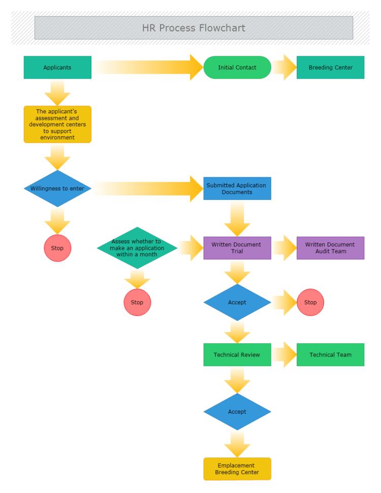 Hr Process Flowchart