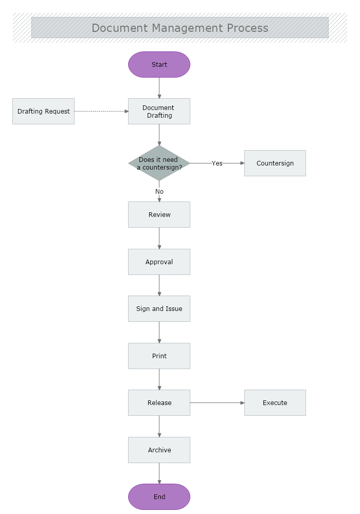 Document Control Process Flowchart