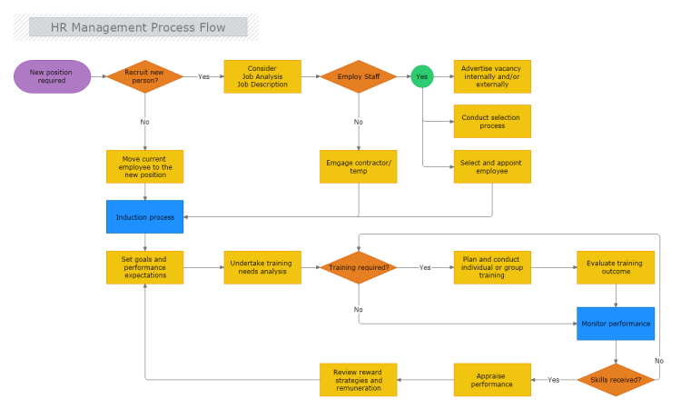Hr Management Process Flow Mydraw