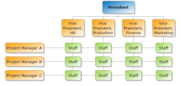 Organizational Chart Mydraw