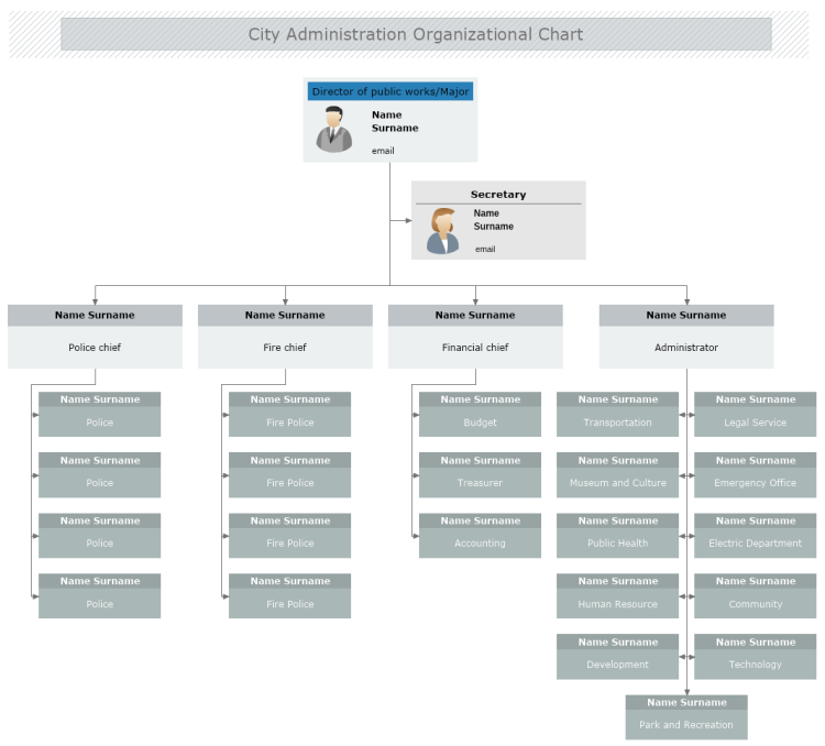 City Administration Organizational Chart