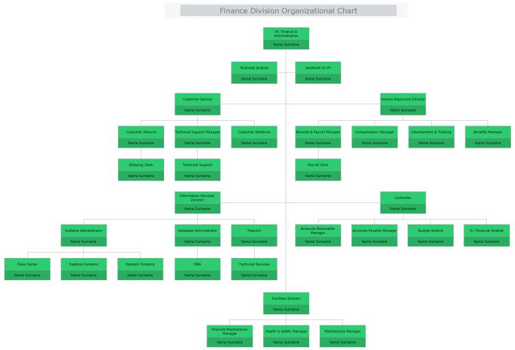 finance division organizational chart