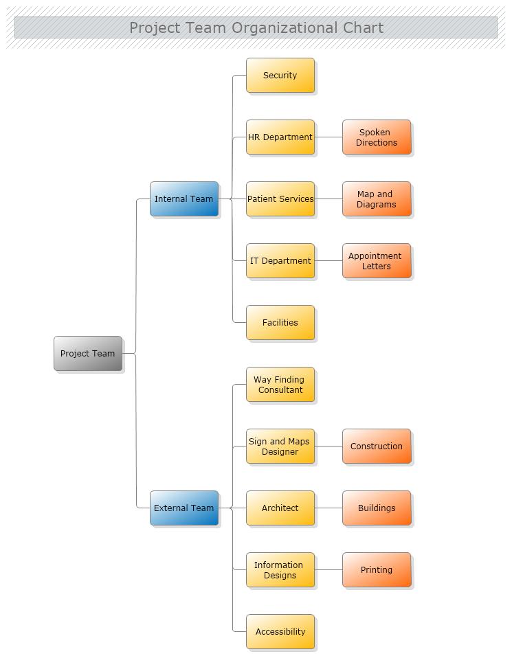 project team organizational chart mydraw. Black Bedroom Furniture Sets. Home Design Ideas