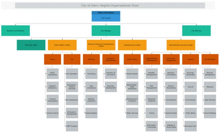 Organizational Chart Software For Mac Mydraw