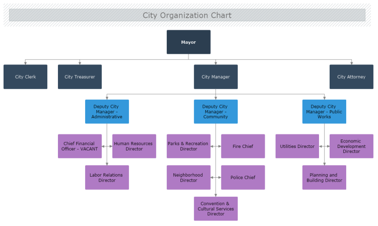 how to make an organizational chart on a mac