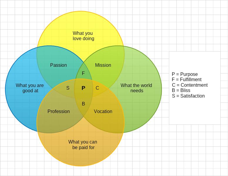 A B Venn Diagram | Venn Diagram Mydraw