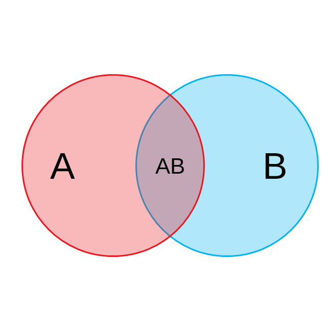 Two circle Venn Diagram