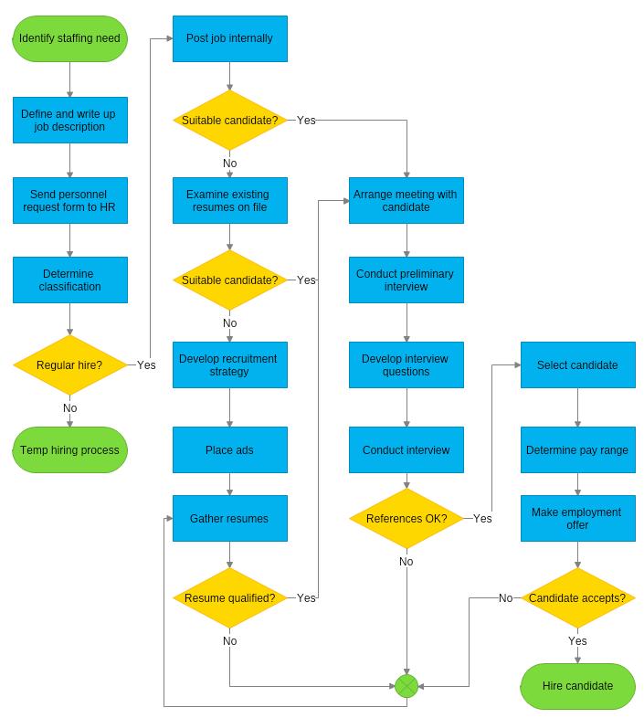 Workflow Diagrams | Workflow Diagram Mydraw
