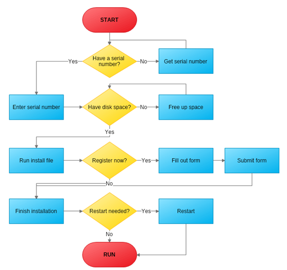 Workflow diagram mydraw software installation process flowchart ccuart Images