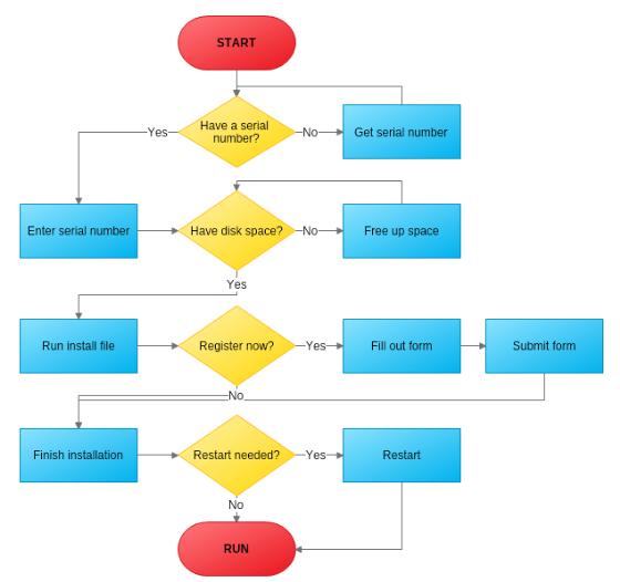 Workflow Diagram Mydraw