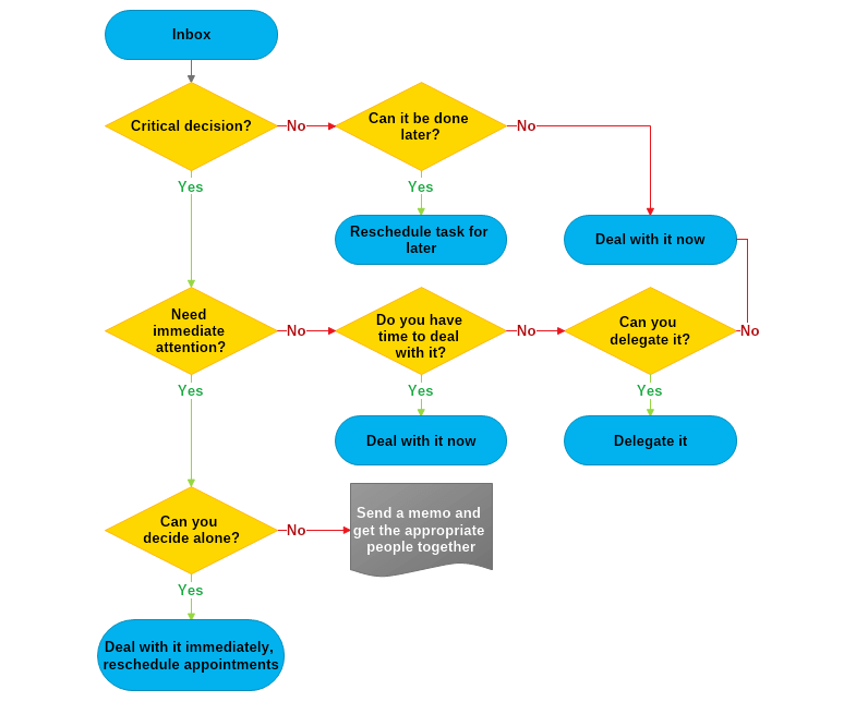 How To Draw A Workflow Diagram