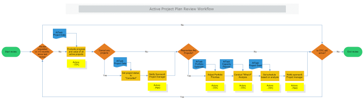 Active Project Plan Review Workflow