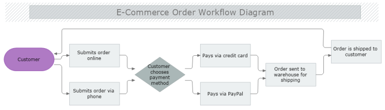 E commerce Order Workflow Diagram