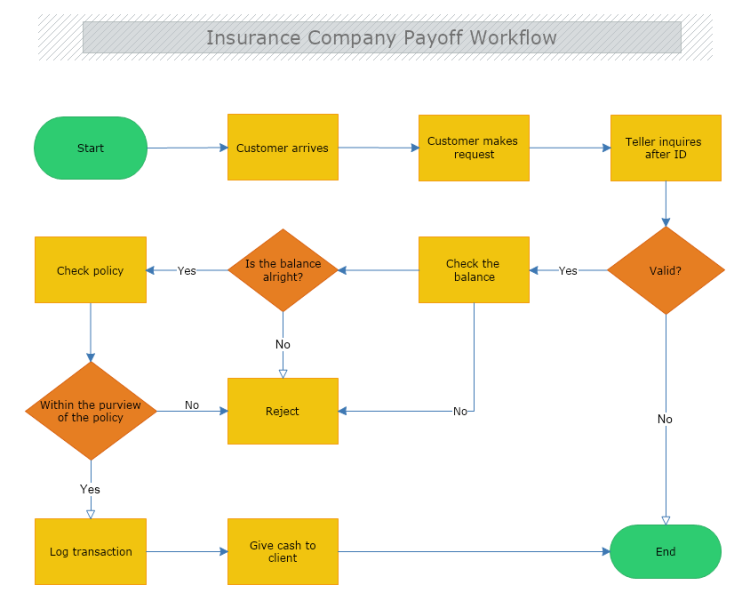 Insurance Company Payoff Workflow