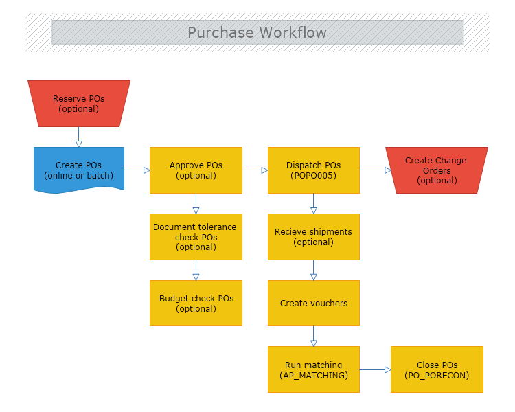 Purchase Workflow